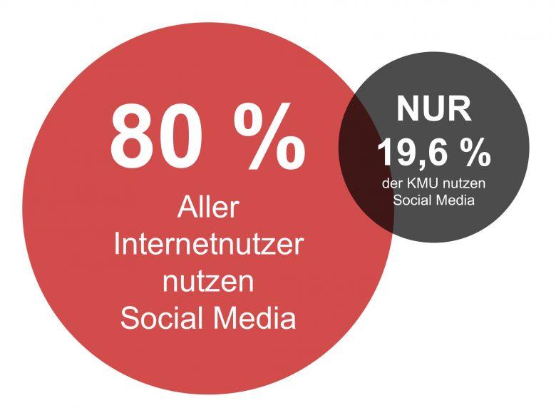 80 Prozent aller Internetnutzer nutzen Social Media